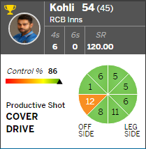 Stats on Virat Kohli's batting in IPL 2016 RCB vs DD