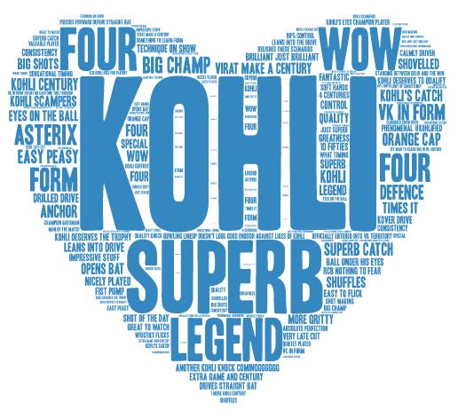Virat Kohli IPL 2016 RCB vs. DD word cloud