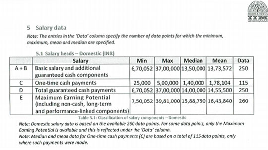 IIM Ahmedabad PGP Placement 2012 Salaries